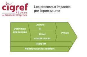 Le Cigref étudie la maturité des entreprises en terme d'open-source