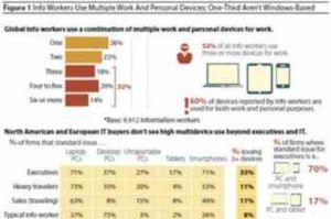 Multiplicité des terminaux professionnels: une réalité pour le tiers des cadres