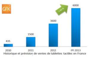 Le marché de la tablette en forte croissance